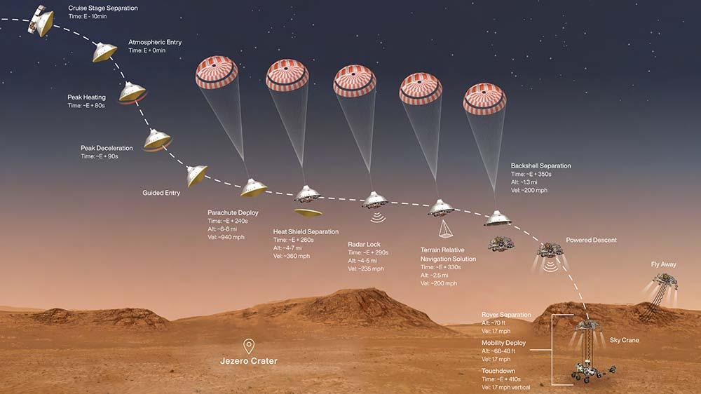 mars_2020_infographic-NASA-JPL-Caltech-WEB